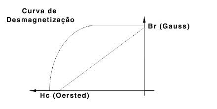 Neomídio - Gráfico