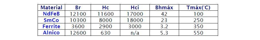Propriedades magnéticas típicas