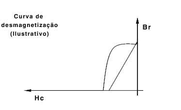 Curva Desmagnetização